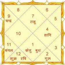 Free Kundli reading in Hindi report by your date of birth